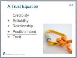 Trust Equation from Developing Human Performance